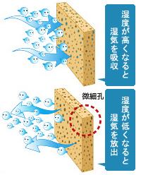 湿度が高くなると湿気を吸収し、湿度が低くなると湿気を放出する微細孔