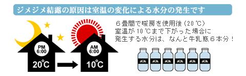 6畳間で暖房使用後(20度)10度まで室温が下がった場合に 発生する水分は牛乳瓶6本分!