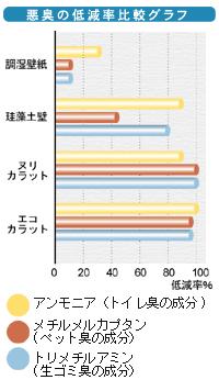 悪臭の低減率比較グラフ